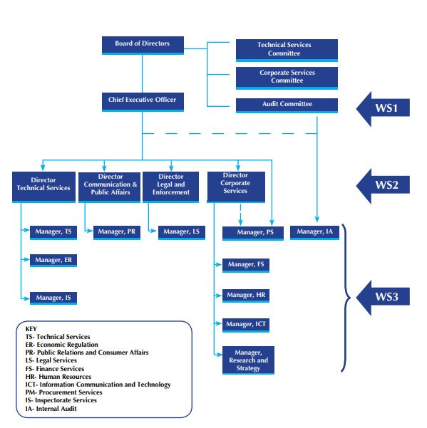 Organizational Structure – Welcome to Wasreb